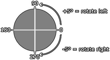 How Angles Are Calculated